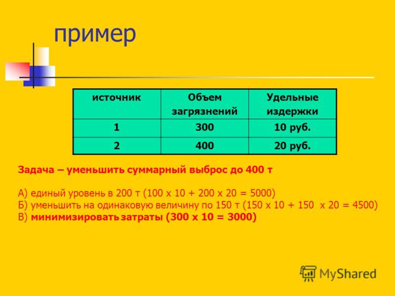 пример источникОбъем загрязнений Удельные издержки 130010 руб. 240020 руб. Задача – уменьшить суммарный выброс до 400 т А) единый уровень в 200 т (100 х 10 + 200 х 20 = 5000) Б) уменьшить на одинаковую величину по 150 т (150 х 10 + 150 х 20 = 4500) В