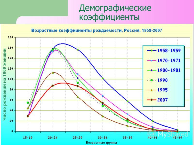 Демографические коэффициенты