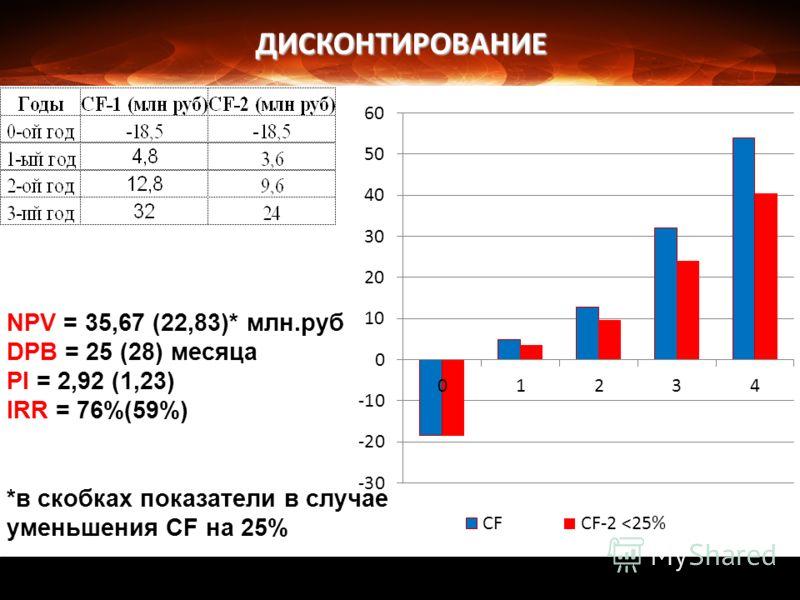 ДИСКОНТИРОВАНИЕ NPV = 35,67 (22,83)* млн.руб DPB = 25 (28) месяца PI = 2,92 (1,23) IRR = 76%(59%) *в скобках показатели в случае уменьшения CF на 25%