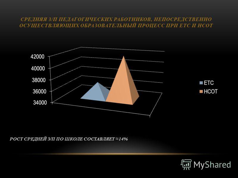 РОСТ СРЕДНЕЙ З/П ПО ШКОЛЕ СОСТАВЛЯЕТ 14% СРЕДНЯЯ З/П ПЕДАГОГИЧЕСКИХ РАБОТНИКОВ, НЕПОСРЕДСТВЕННО ОСУЩЕСТВЛЯЮЩИХ ОБРАЗОВАТЕЛЬНЫЙ ПРОЦЕСС ПРИ ЕТС И НСОТ