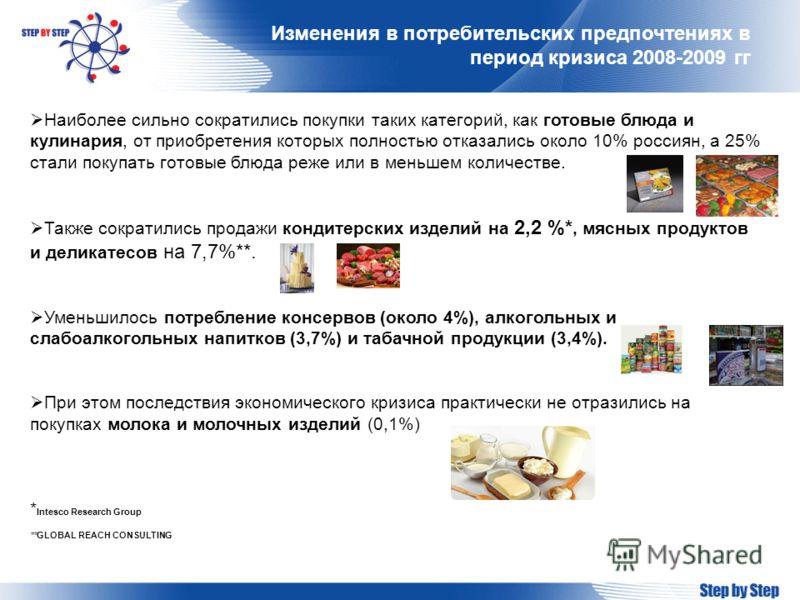 Изменения в потребительских предпочтениях в период кризиса 2008-2009 гг Наиболее сильно сократились покупки таких категорий, как готовые блюда и кулинария, от приобретения которых полностью отказались около 10% россиян, а 25% стали покупать готовые б