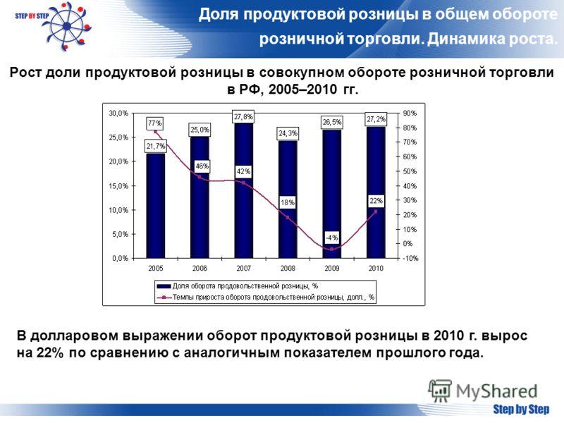 Доля продуктовой розницы в общем обороте розничной торговли. Динамика роста. Рост доли продуктовой розницы в совокупном обороте розничной торговли в РФ, 2005–2010 гг. В долларовом выражении оборот продуктовой розницы в 2010 г. вырос на 22% по сравнен