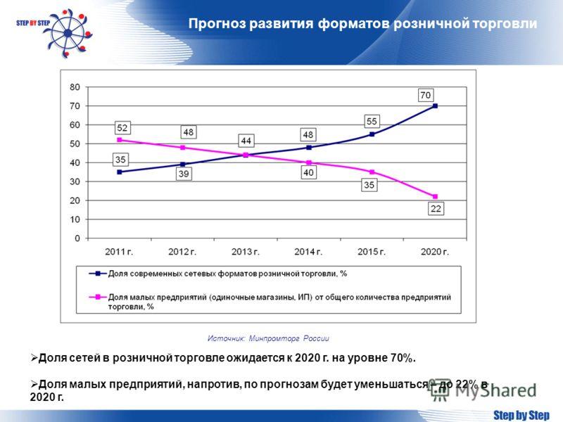 Прогноз развития форматов розничной торговли Источник: Минпромторг России Доля сетей в розничной торговле ожидается к 2020 г. на уровне 70%. Доля малых предприятий, напротив, по прогнозам будет уменьшаться – до 22% в 2020 г.