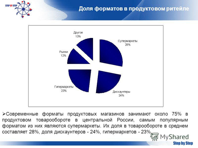 Доля форматов в продуктовом ритейле Современные форматы продуктовых магазинов занимают около 75% в продуктовом товарообороте в центральной России, сам