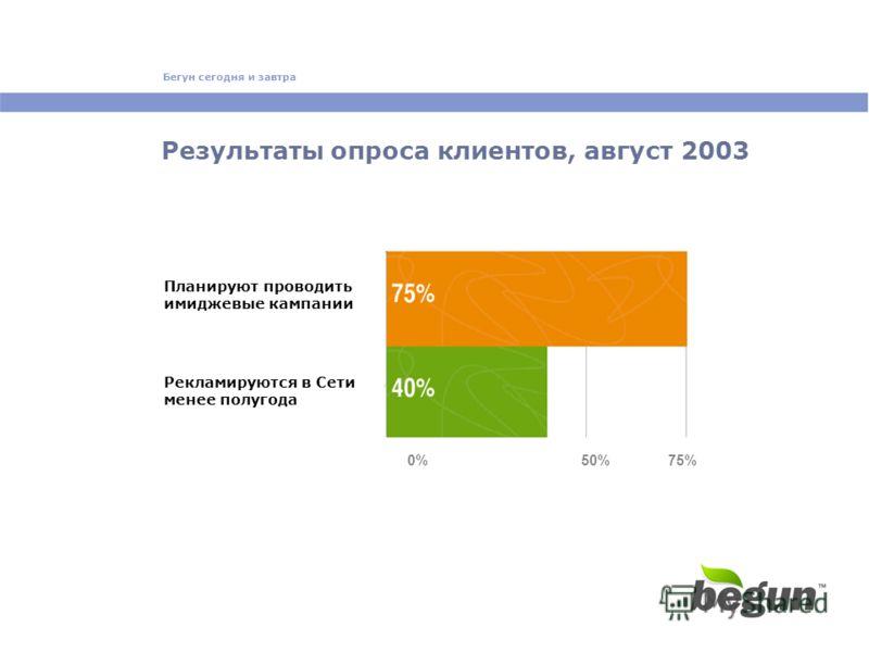 Бегун сегодня и завтра Результаты опроса клиентов, август 2003 Рекламируются в Сети менее полугода Планируют проводить имиджевые кампании 0%50%75%
