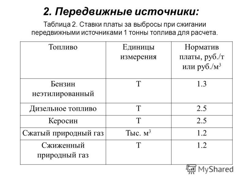ТопливоЕдиницы измерения Норматив платы, руб./т или руб./м 3 Бензин неэтилированный Т1.3 Дизельное топливоТ2.5 КеросинТ2.5 Сжатый природный газТыс. м 3 1.2 Сжиженный природный газ Т1.2 Таблица 2. Ставки платы за выбросы при сжигании передвижными исто