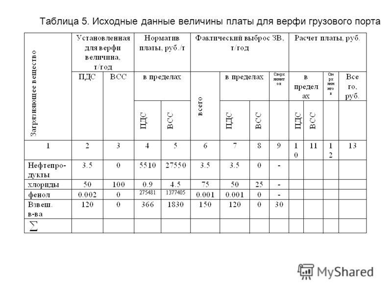 Таблица 5. Исходные данные величины платы для верфи грузового порта