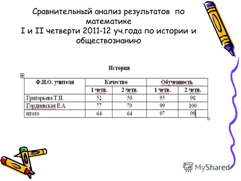 Сравнительный анализ результатов по математике I и II четверти 2011-12 уч.года по истории и обществознанию
