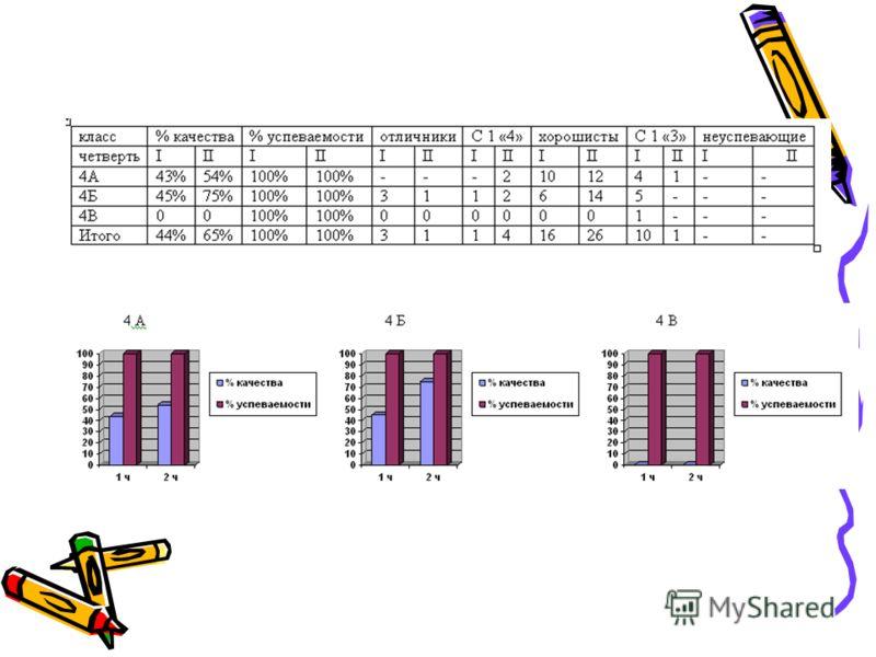 анализ успеваемости учащихся образец написания