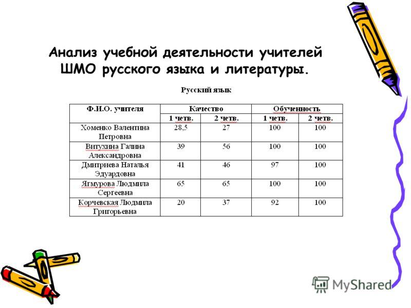 Анализ учебной деятельности учителей ШМО русского языка и литературы.