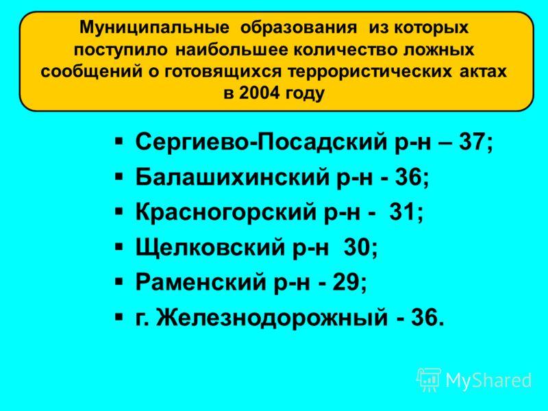 Муниципальные образования из которых поступило наибольшее количество ложных сообщений о готовящихся террористических актах в 2004 году Сергиево-Посадский р-н – 37; Балашихинский р-н - 36; Красногорский р-н - 31; Щелковский р-н 30; Раменский р-н - 29;