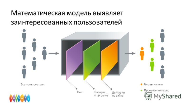 Пол Все пользователиГотовы купить Проявили интерес Интерес к продукту Действия на сайте Математическая модель выявляет заинтересованных пользователей