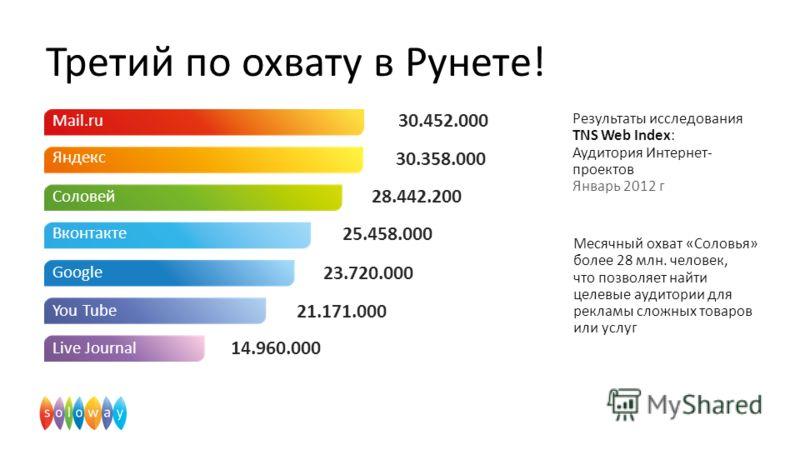Третий по охвату в Рунете! Месячный охват «Соловья» более 28 млн. человек, что позволяет найти целевые аудитории для рекламы сложных товаров или услуг Результаты исследования TNS Web Index: Аудитория Интернет- проектов Январь 2012 г Mail.ru Яндекс Со