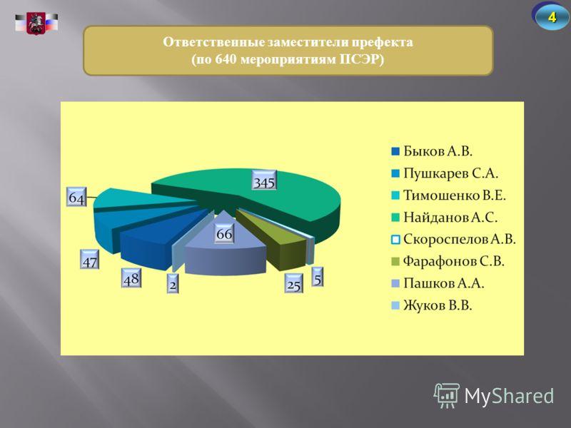 Ответственные заместители префекта (по 640 мероприятиям ПСЭР) 44