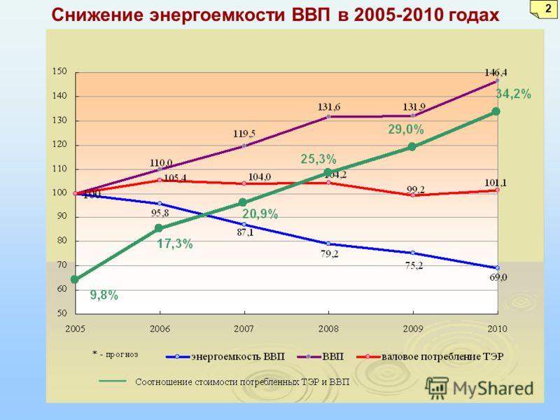 2 Снижение энергоемкости ВВП в 2005-2010 годах