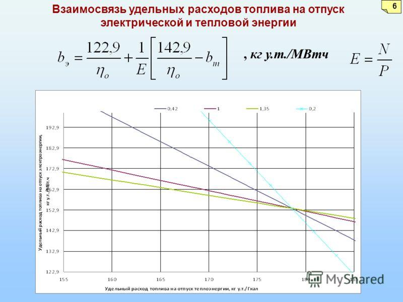 6 Взаимосвязь удельных расходов топлива на отпуск электрической и тепловой энергии, кг у.т./МВтч