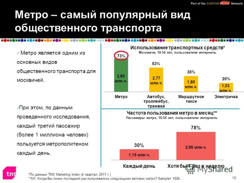 Метро является одним из основных видов общественного транспорта для москвичей. При этом, по данным проведенного исследования, каждый третий пассажир (более 1 миллиона человек) пользуется метрополитеном каждый день. 16 *По данным TNS Marketing Index (