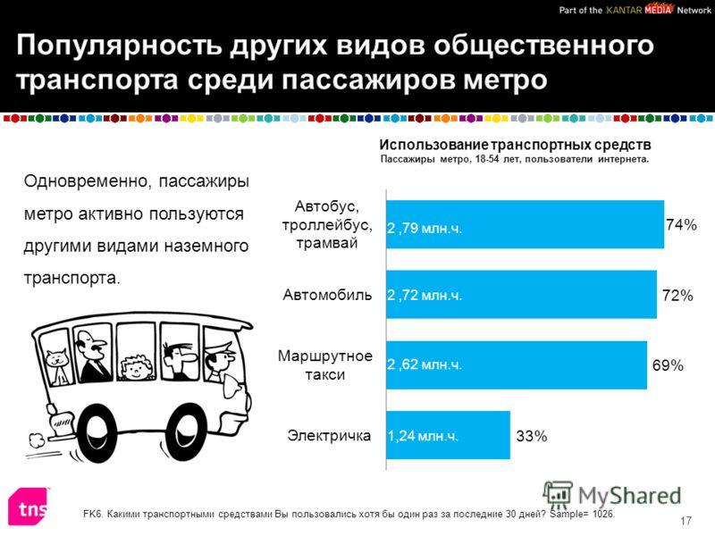 Одновременно, пассажиры метро активно пользуются другими видами наземного транспорта. 17 FK6. Какими транспортными средствами Вы пользовались хотя бы один раз за последние 30 дней? Sample= 1026. 2,79 млн.ч. 2,72 млн.ч. 2,62 млн.ч. 1,24 млн.ч. Использ