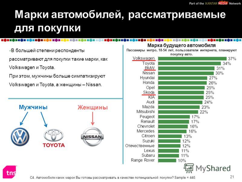 В большей степени респонденты рассматривают для покупки такие марки, как Volkswagen и Toyota. При этом, мужчины больше симпатизируют Volkswagen и Toyota, а женщины – Nissan. 21 С4. Автомобили каких марок Вы готовы рассматривать в качестве потенциальн