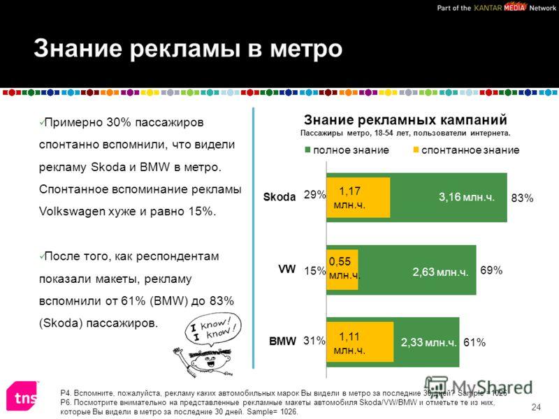 Примерно 30% пассажиров спонтанно вспомнили, что видели рекламу Skoda и BMW в метро. Спонтанное вспоминание рекламы Volkswagen хуже и равно 15%. После того, как респондентам показали макеты, рекламу вспомнили от 61% (BMW) до 83% (Skoda) пассажиров. 2
