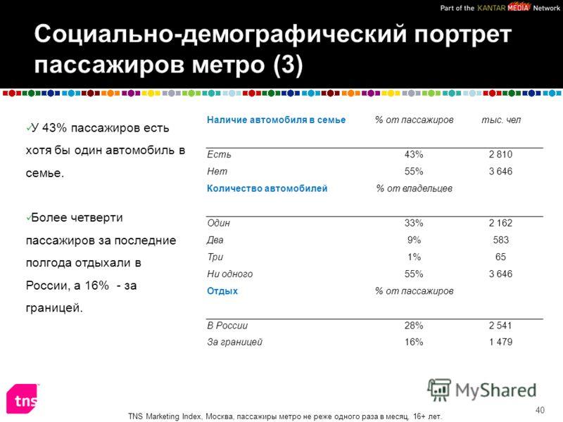 У 43% пассажиров есть хотя бы один автомобиль в семье. Более четверти пассажиров за последние полгода отдыхали в России, а 16% - за границей. 40 Наличие автомобиля в семье% от пассажировтыс. чел Есть43%2 810 Нет55%3 646 Количество автомобилей% от вла