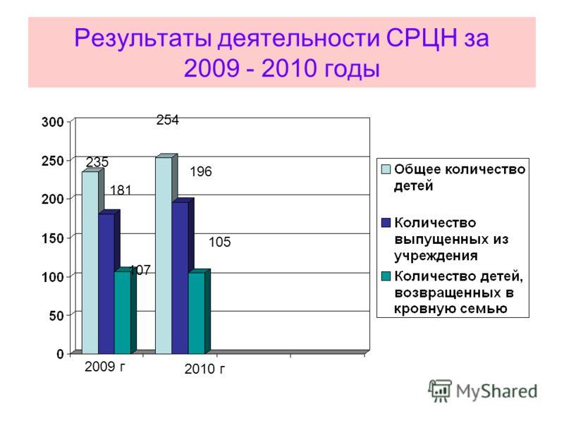 Результаты деятельности СРЦН за 2009 - 2010 годы 254 196 105 235 181 107 2009 г 2010 г