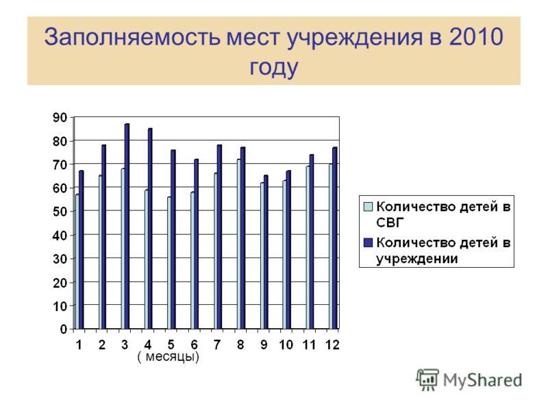 Заполняемость мест учреждения в 2010 году ( месяцы)