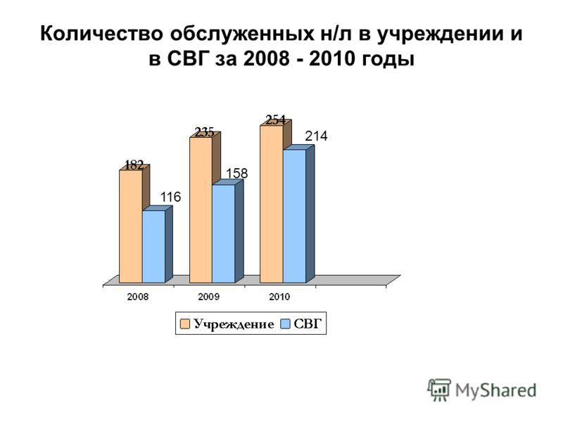 Количество обслуженных н/л в учреждении и в СВГ за 2008 - 2010 годы 158 116 214