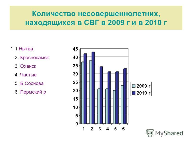 Количество несовершеннолетних, находящихся в СВГ в 2009 г и в 2010 г 1 1.Нытва 2. Краснокамск 3. Оханск 4. Частые 5. Б.Соснова 6. Пермский р