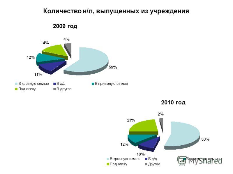 2009 год 2010 год Количество н/л, выпущенных из учреждения