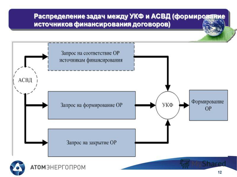 12 ОТДЕЛ ГЛАВНОГО КОНСТРУКТОРА ДИТ АЭПК Распределение задач между УКФ и АСВД (формирование источников финансирования договоров)