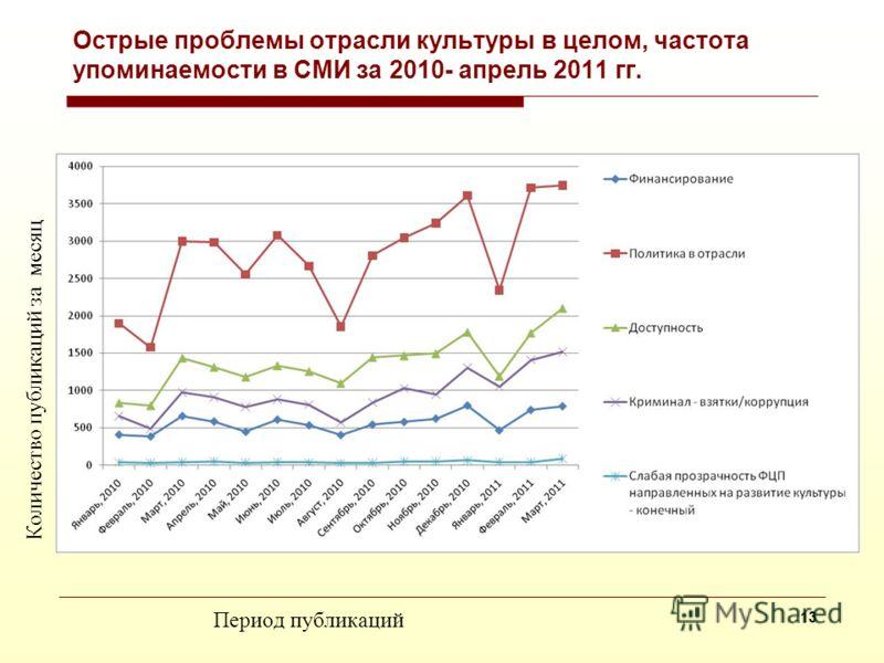 Острые проблемы работников домов культуры, частота упоминаемости в СМИ за 2010 - 2011 гг. Количество публикаций за месяц Период публикаций 12