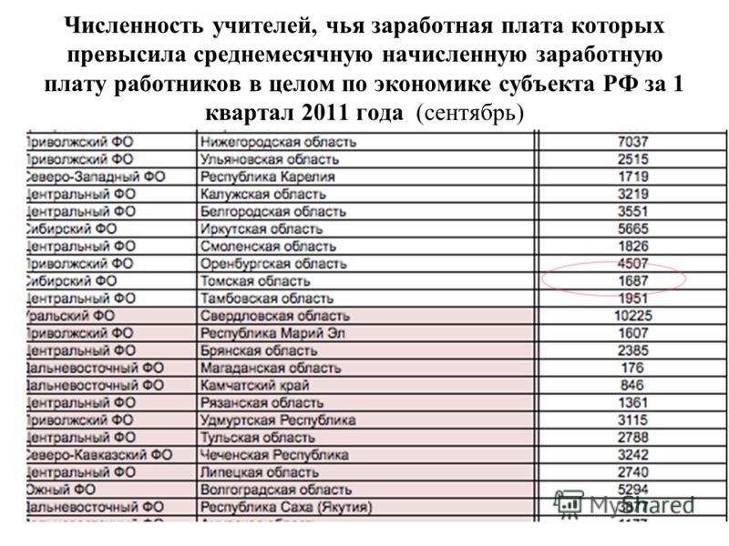 Численность учителей, чья заработная плата которых превысила среднемесячную начисленную заработную плату работников в целом по экономике субъекта РФ за 1 квартал 2011 года (сентябрь)