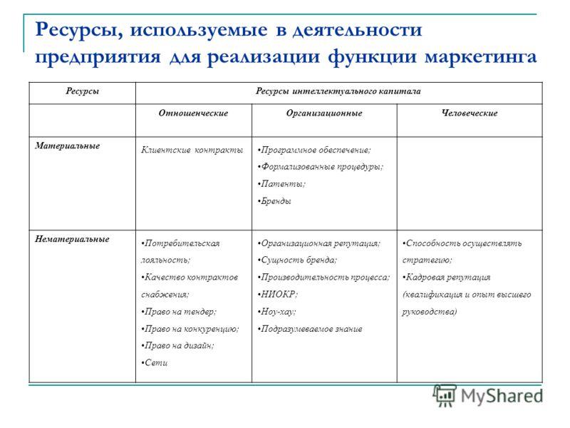 Ресурсы, используемые в деятельности предприятия для реализации функции маркетинга РесурсыРесурсы интеллектуального капитала ОтношенческиеОрганизационныеЧеловеческие Материальные Клиентские контракты Программное обеспечение; Формализованные процедуры