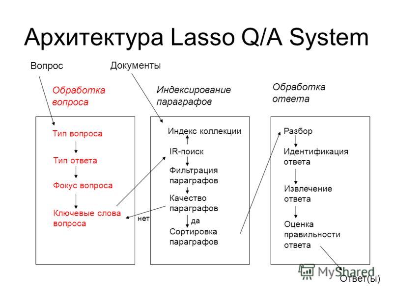 Архитектура Lasso Q/A System Вопрос Обработка вопроса Индексирование параграфов Обработка ответа Тип вопроса Тип ответа Фокус вопроса Ключевые слова вопроса Документы Ответ(ы) Индекс коллекции IR-поиск Фильтрация параграфов Качество параграфов Сортир