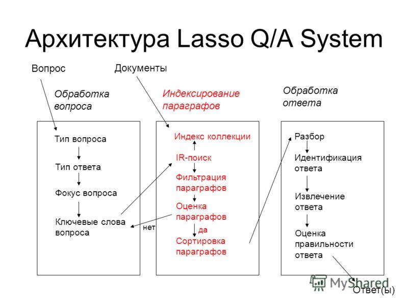 Архитектура Lasso Q/A System Вопрос Обработка вопроса Индексирование параграфов Обработка ответа Тип вопроса Тип ответа Фокус вопроса Ключевые слова вопроса Документы Ответ(ы) Индекс коллекции IR-поиск Фильтрация параграфов Оценка параграфов Сортиров