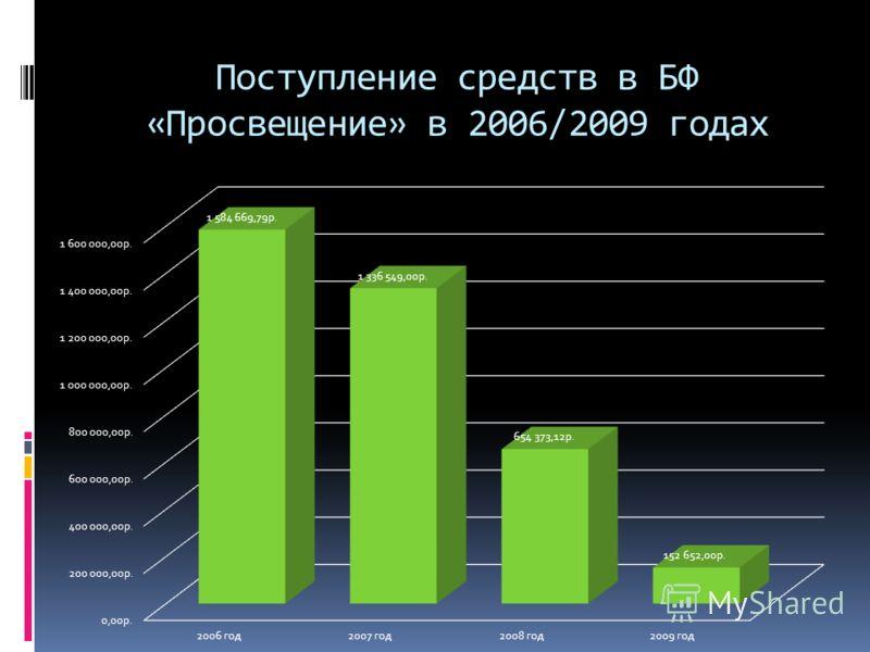 Поступление средств в БФ «Просвещение» в 2006/2009 годах