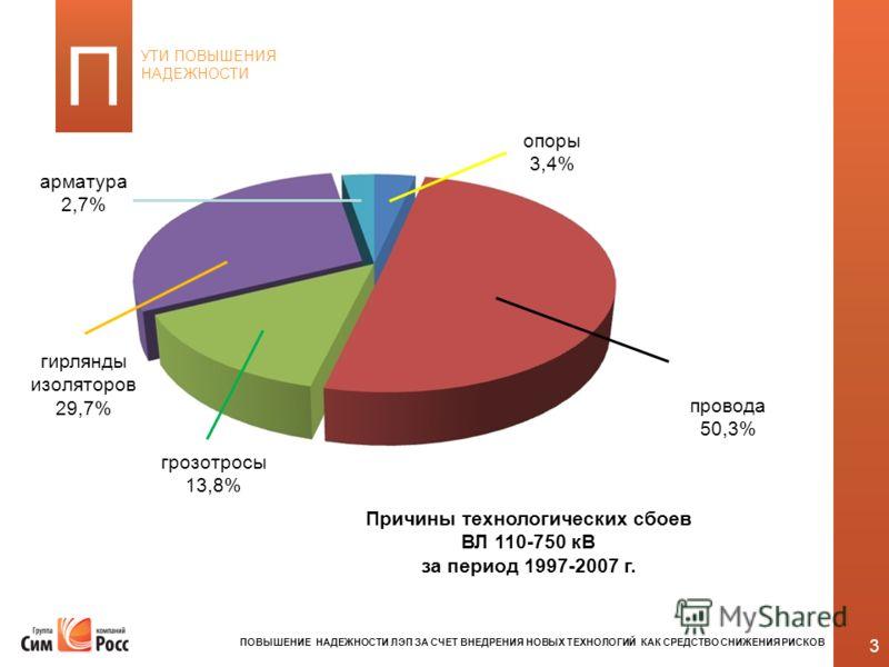 3 УТИ ПОВЫШЕНИЯ НАДЕЖНОСТИ П арматура 2,7% гирлянды изоляторов 29,7% грозотросы 13,8% опоры 3,4% провода 50,3% Причины технологических сбоев ВЛ 110-750 кВ за период 1997-2007 г. ПОВЫШЕНИЕ НАДЕЖНОСТИ ЛЭП ЗА СЧЕТ ВНЕДРЕНИЯ НОВЫХ ТЕХНОЛОГИЙ КАК СРЕДСТВО