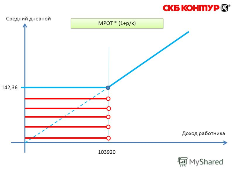 142,36 103920 Доход работника Средний дневной МРОТ * (1+р/к)