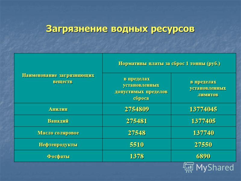 Загрязнение водных ресурсов Наименование загрязняющих веществ Нормативы платы за сброс 1 тонны (руб.) в пределах установленных допустимых пределов сброса в пределах установленных лимитов Анилин275480913774045 Ванадий2754811377405 Масло соляровое 2754