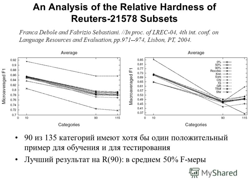 An Analysis of the Relative Hardness of Reuters-21578 Subsets Franca Debole and Fabrizio Sebastiani. //In proc. of LREC-04, 4th int. conf. on Language Resources and Evaluation, pp.971--974, Lisbon, PT, 2004. 90 из 135 категорий имеют хотя бы один пол