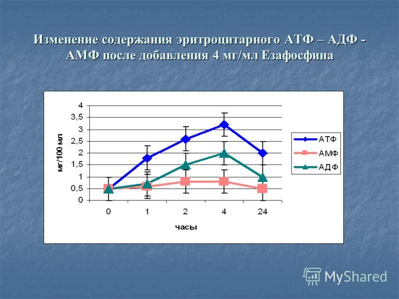 Изменение содержания эритроцитарного АТФ – АДФ - АМФ после добавления 4 мг/мл Езафосфина