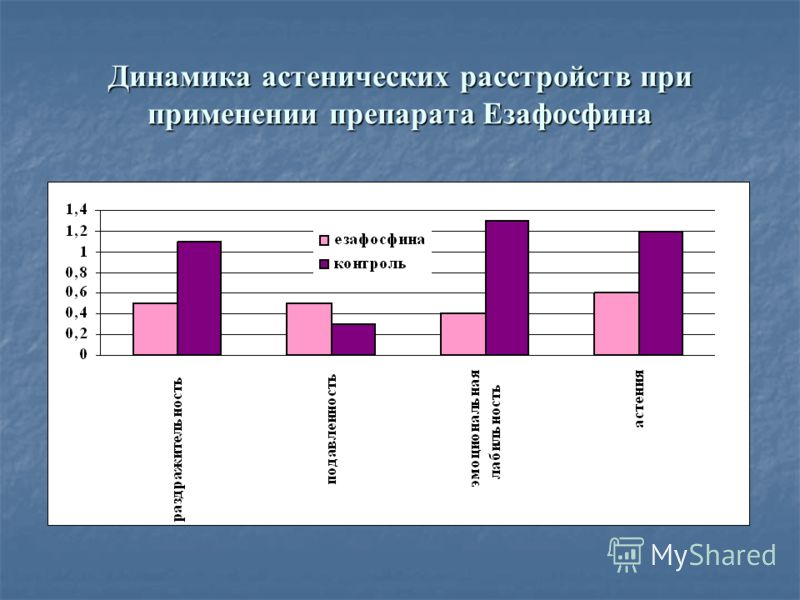 Динамика астенических расстройств при применении препарата Езафосфина
