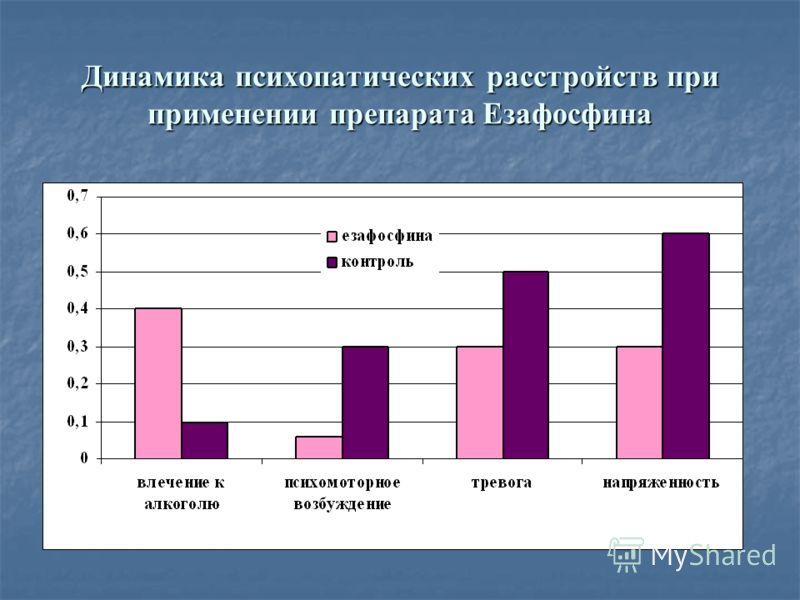Динамика психопатических расстройств при применении препарата Езафосфина