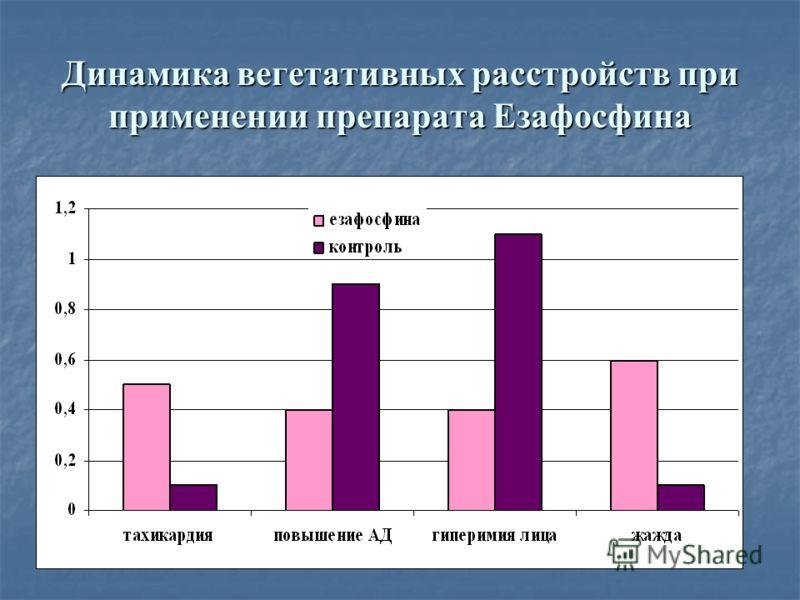 Динамика вегетативных расстройств при применении препарата Езафосфина