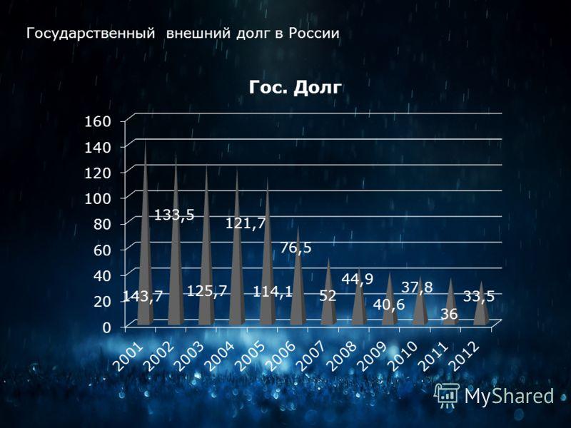 Государственный внешний долг в России