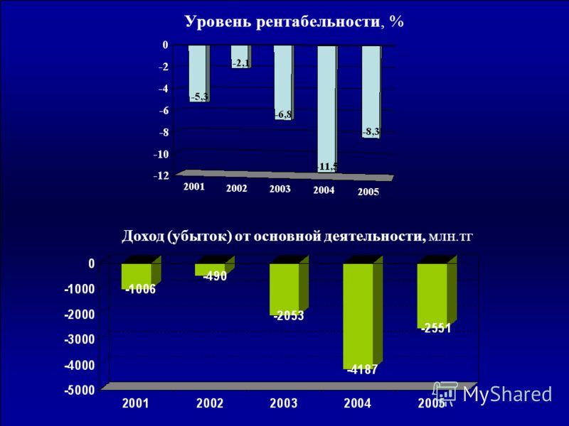 Уровень рентабельности, % Доход (убыток) от основной деятельности, млн.тг