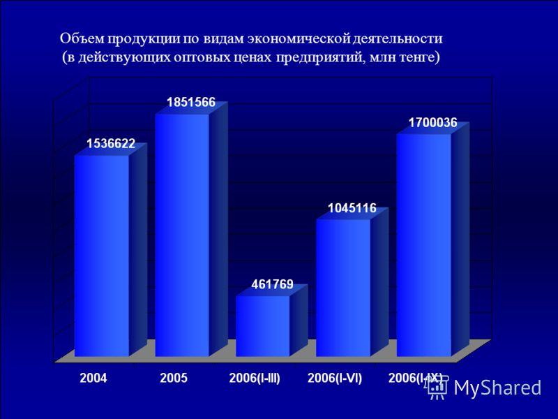 Объем продукции по видам экономической деятельности (в действующих оптовых ценах предприятий, млн тенге)