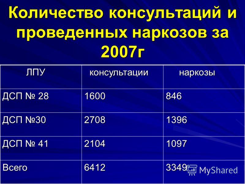 Количество консультаций и проведенных наркозов за 2007г ЛПУ ЛПУ консультации консультации наркозы наркозы ДСП 28 1600846 ДСП 30 27081396 ДСП 41 21041097 Всего64123349