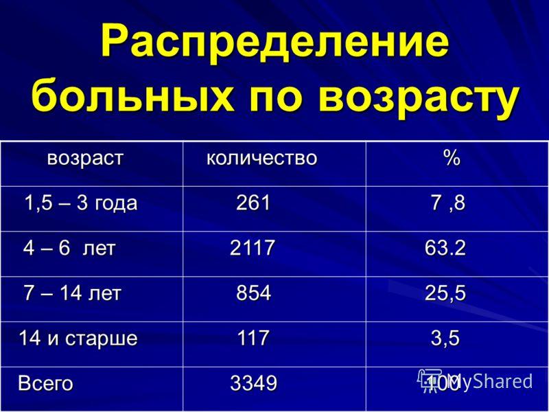 Распределение больных по возрасту возраст возраст количество количество % 1,5 – 3 года 1,5 – 3 года 261 261 7,8 7,8 4 – 6 лет 4 – 6 лет 2117 2117 63.2 63.2 7 – 14 лет 7 – 14 лет 854 854 25,5 25,5 14 и старше 14 и старше 117 117 3,5 3,5 Всего Всего 33